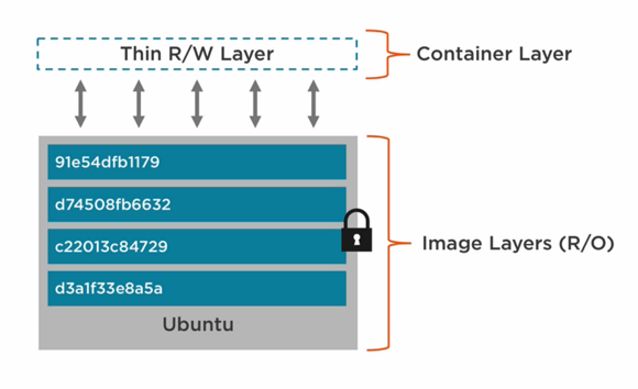 Docker Image分层示例及Container层