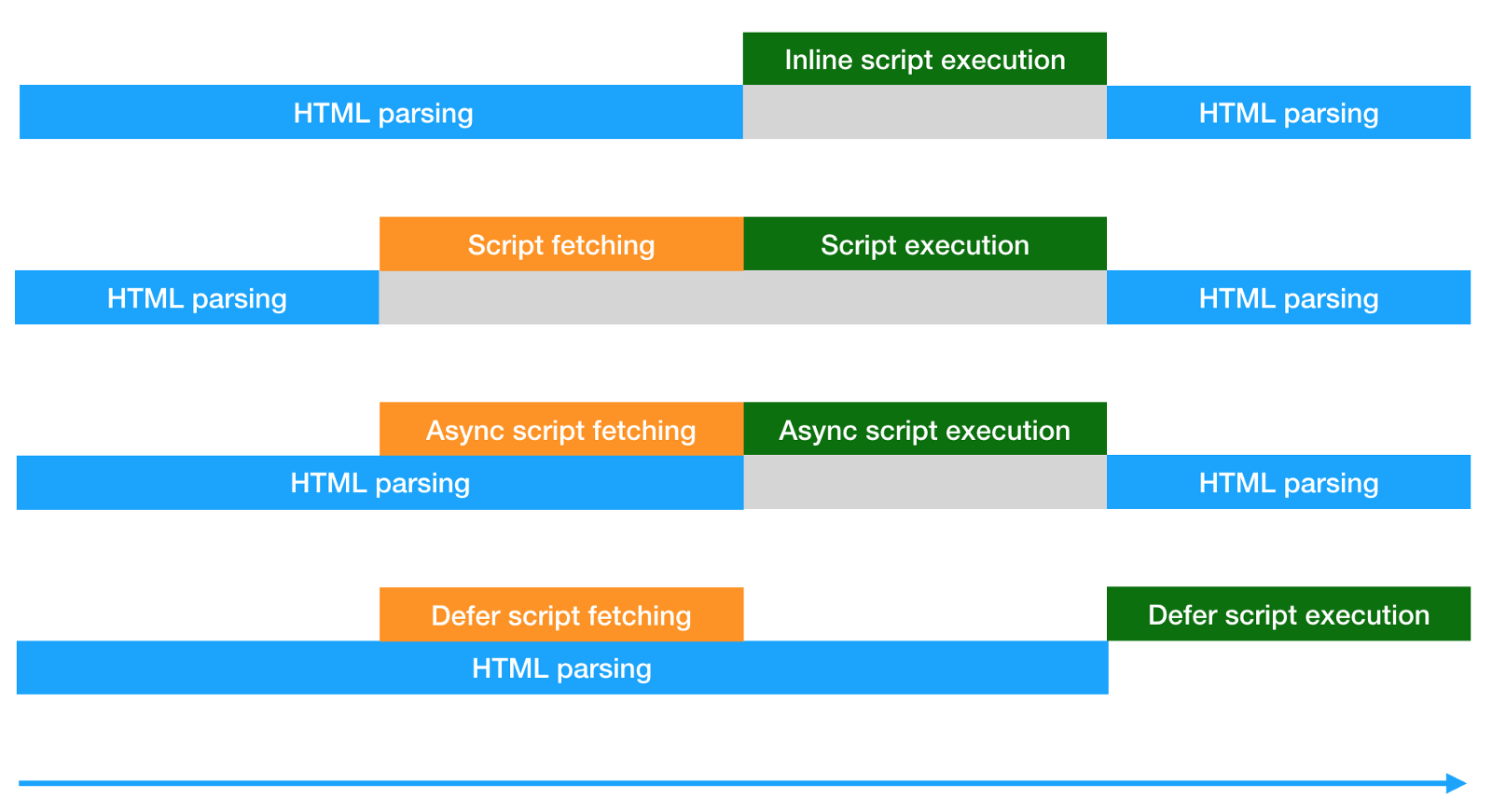 Different ways of script fetching and execution