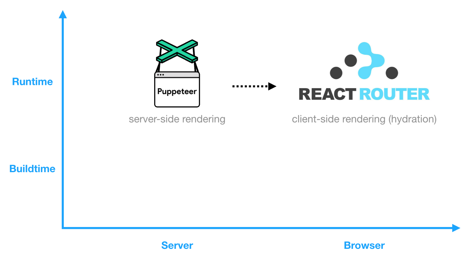 Puppeteer for runtime pre-rendering a React application