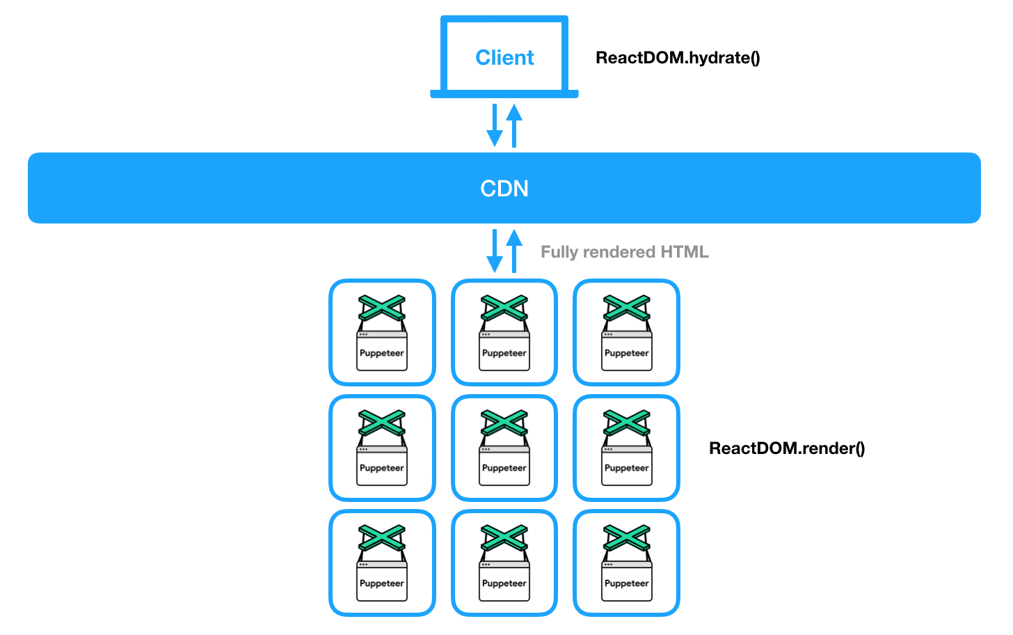 The architecture of server-side rendering with Puppeteer